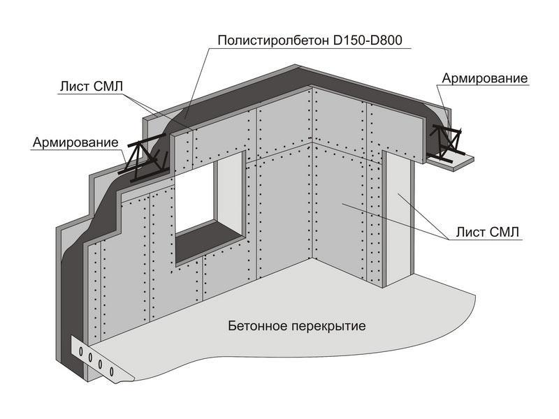 Монолитные стены