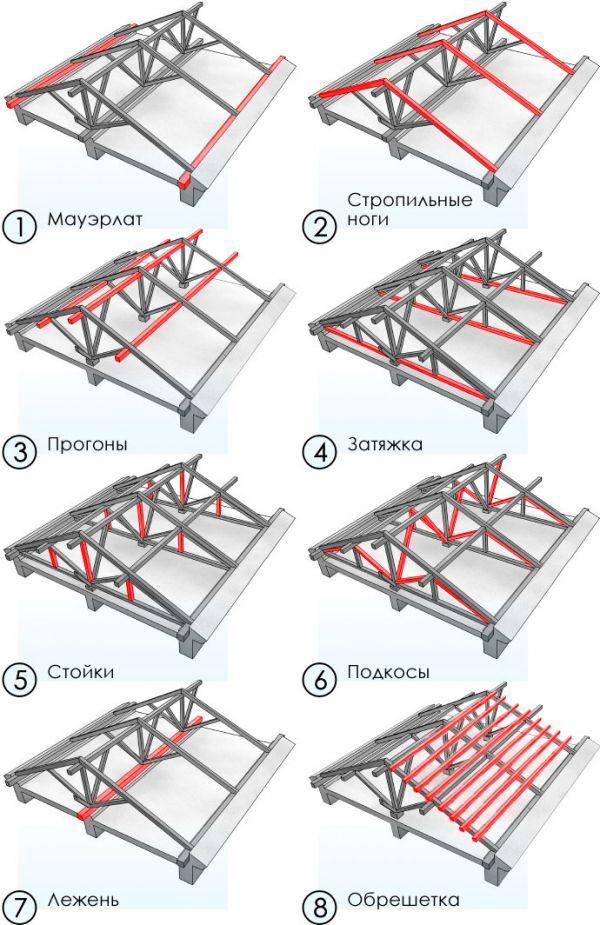 схема строительства двухскатной крыши