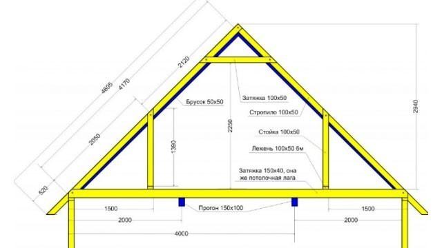 Симметричная двускатная крыша