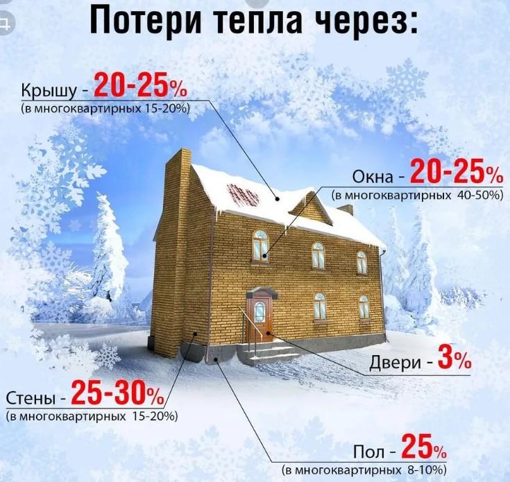 теплопотери дома зимой